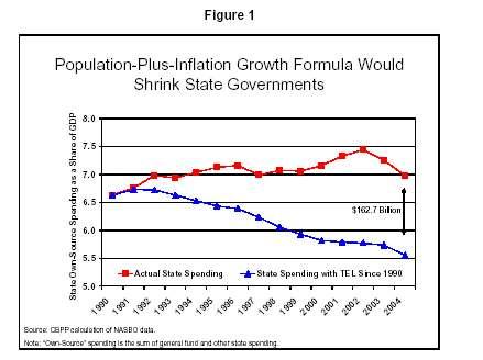 CPI growth graph