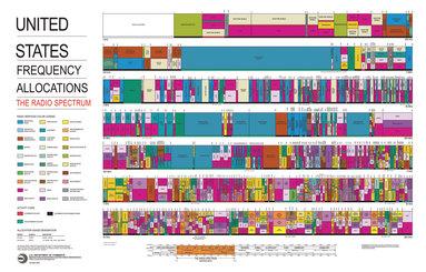 FCC spectrum