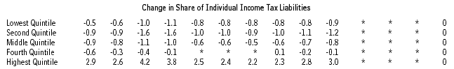 change in income tax share