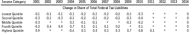federal tax share change