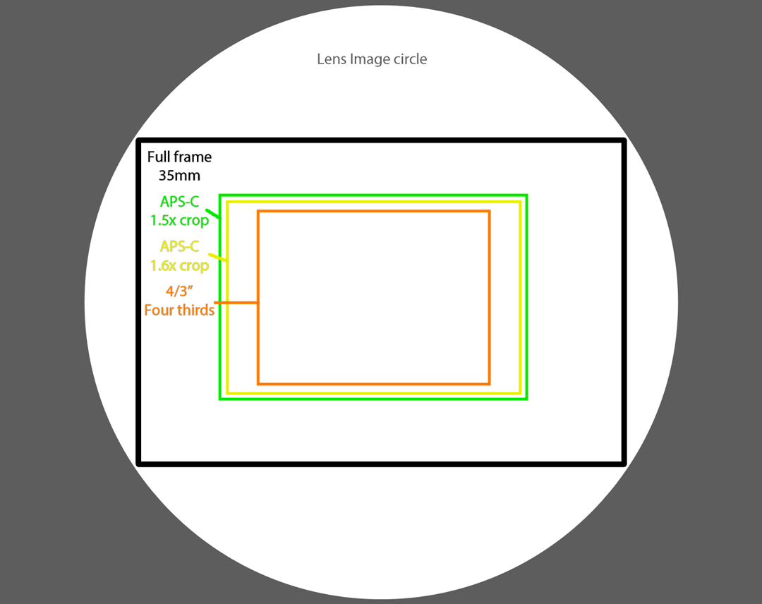 image circle with various sensors